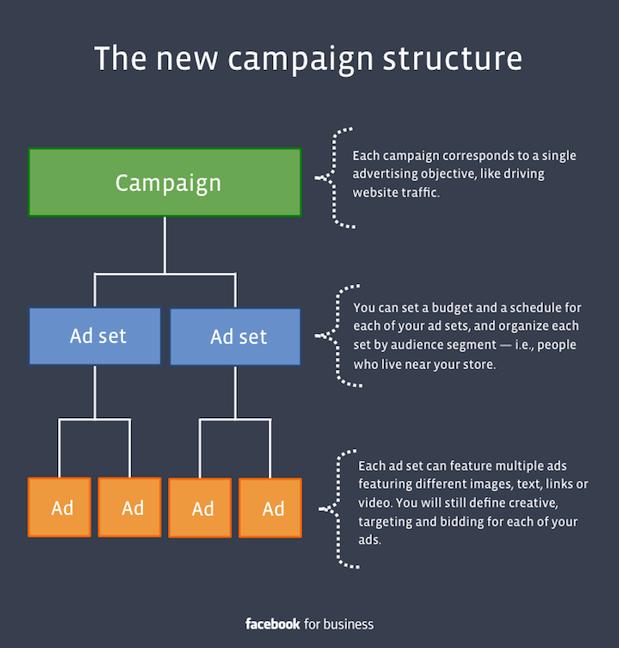 campagne publicite facebook