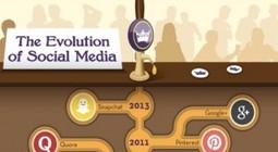 Les médias sociaux : en quelle année sont-ils apparus ?