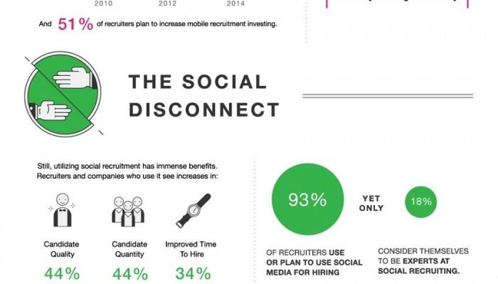 En 2015, 93% des embauches se feront après avoir stalké vos profils sur les réseaux sociaux – Les Inrocks