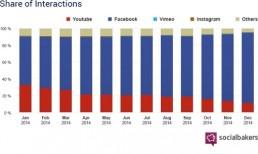 Vidéos Facebook 2014